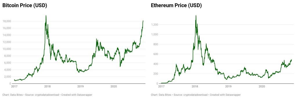 statistiche di bitcoin luxottica azioni valore tempo reale