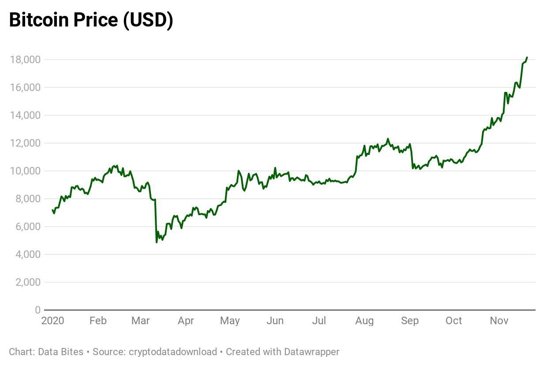 grafico dei prezzi bitcoin
